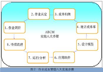 作业成本管理八大实施步骤