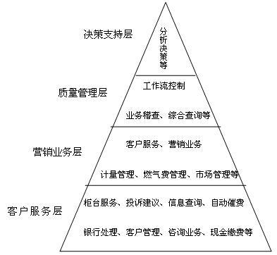 金子塔式结构图